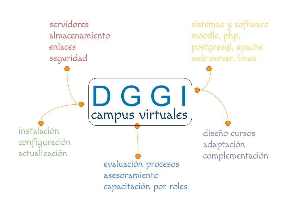 Diagrama resumen servicios